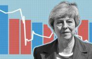 أعلنت أنها ستستقيل من منصبها كرئيسة لوزراء بريطانيا.. تيريزا ماي ست نقاط تلخص فترة رئاستها للحكومة